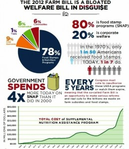 Infographic about the food programs in the farm bill